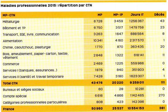Statistiques De Sinistralite 2015